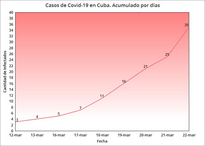 Coronavirus en Cuba Récord de casos en un día, ya son 35