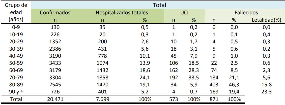 Coronavirus en España muertos por edades