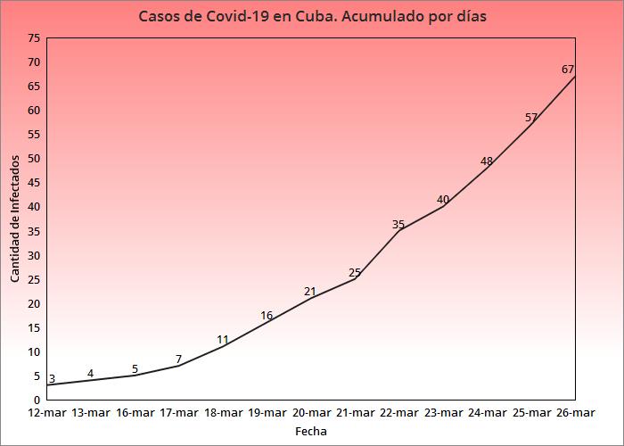 Cuba confirma 10 nuevos casos de coronavirus, hay 67 en total