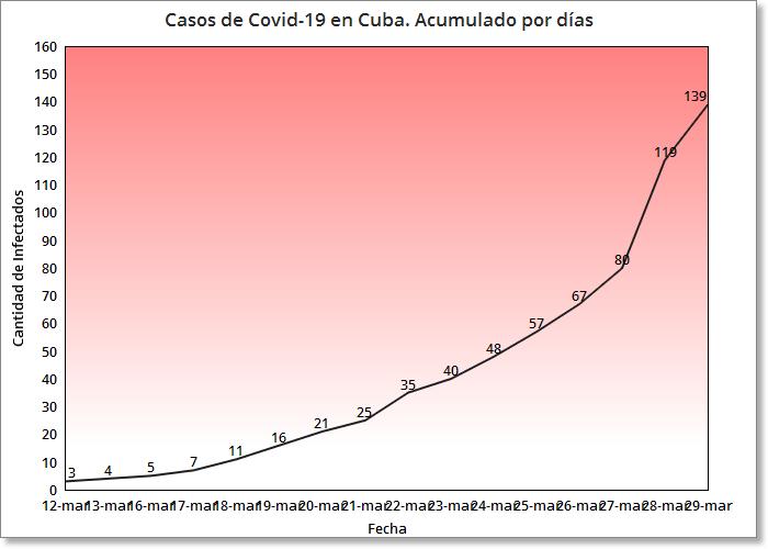 Cuba confirma 20 nuevos casos de coronavirus, la cifra se eleva a 139