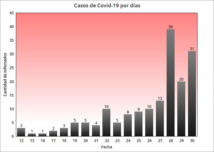 Cuba confirma 31 nuevos casos de coronavirus con un fallecido y tres pacientes graves