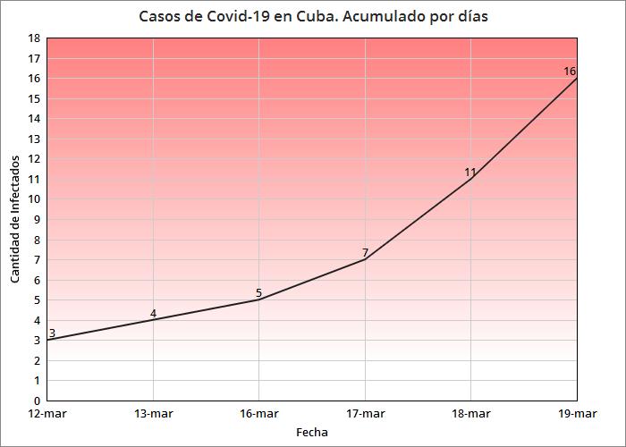 Cuba detecta otros 5 casos de coronavirus, suman 16 los infectados