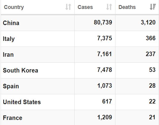 La OMS asegura que el coronavirus amenaza con convertirse en una pandemia