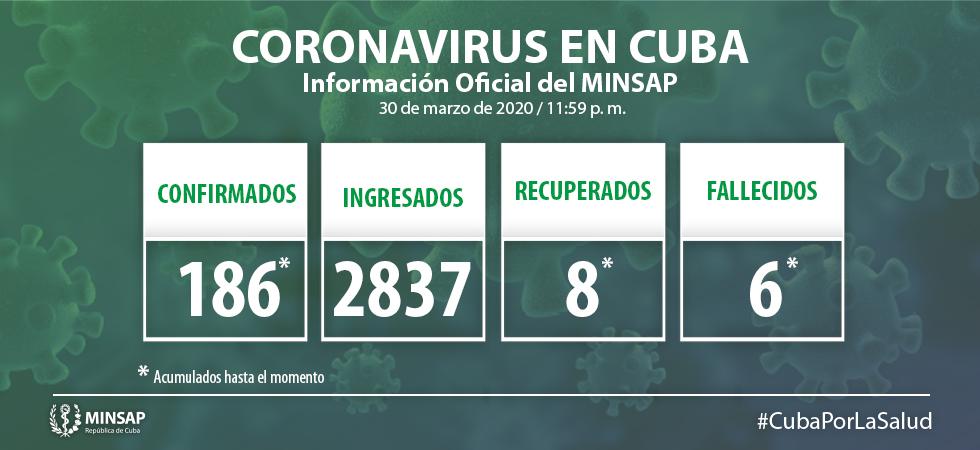 Reportan 2 nuevos muertos en Cuba por el coronavirus, ya suman 186 los infectados