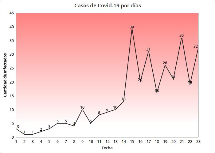 Aumentan a 8 los fallecidos en Cuba por coronavirus