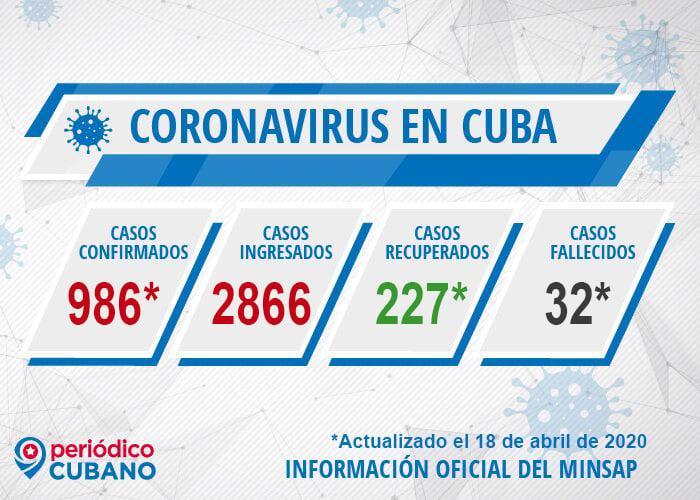 Casos de coronavirus Cuba y fallecidos el 18 de abril