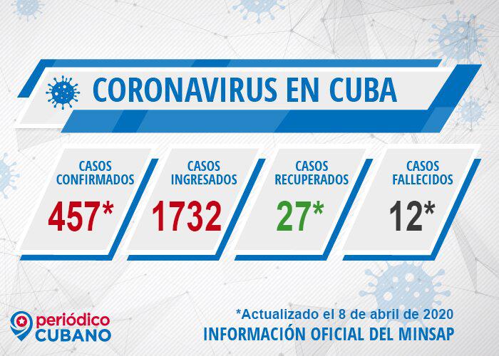 Casos de coronavirus Cuba y fallecidos hasta el 8 de abril