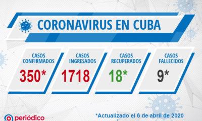 Casos de coronavirus en Cuba y fallecidos hasta el 6 de abril
