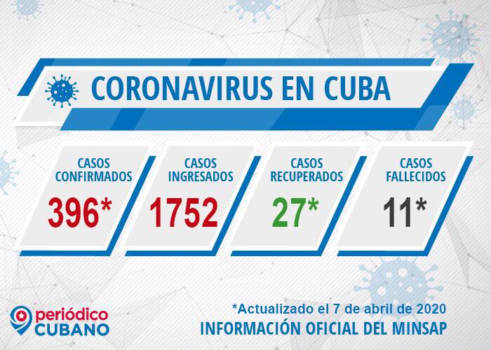 Casos de coronavirus en Cuba y fallecidos hasta el 7 de abril