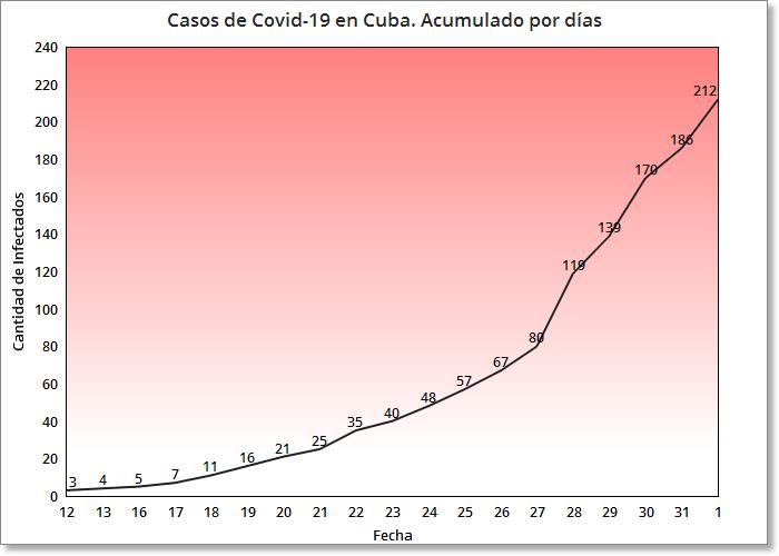 Coronavirus en Cuba 26 nuevos casos se suman a la lista de infectados (3)