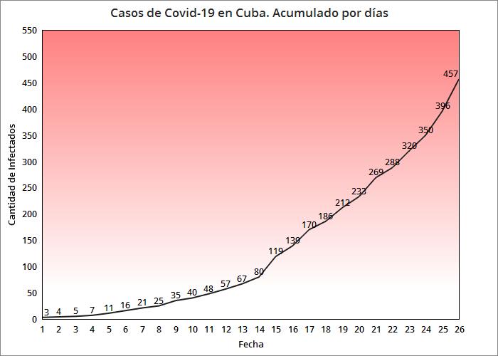 Coronavirus en Cuba se confirman 61 casos positivos, son 12 los fallecidos