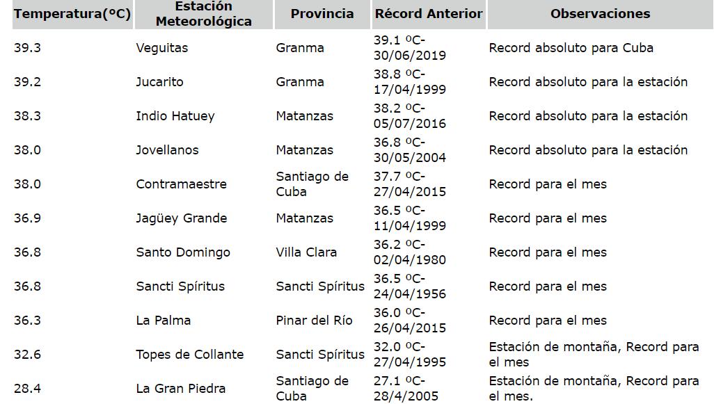 Granma registra récord de temperatura máxima en Cuba