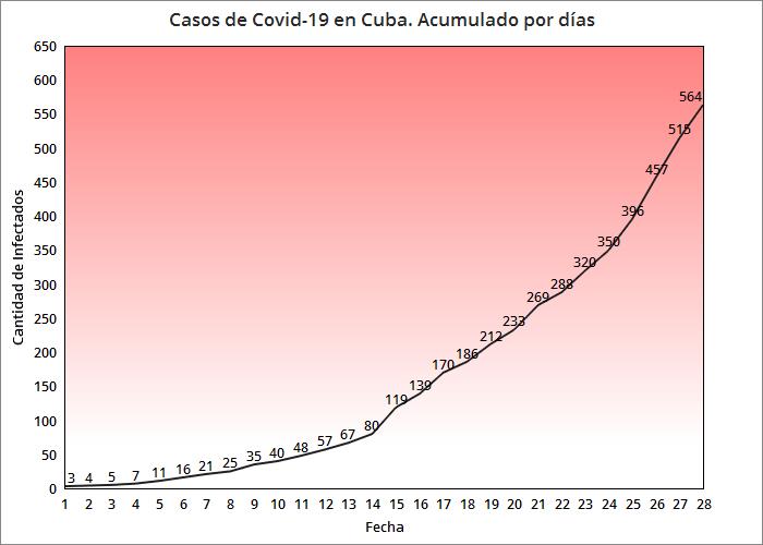 Infectados por coronavirus en Cuba suman 564