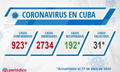 Nuevos casos de coronavirus en Cuba igual récord para un día