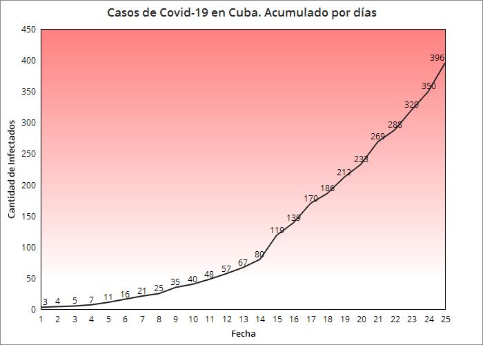 Se registran 46 nuevos casos de confirmados de coronavirus en Cuba, suben a 11 los fallecidos