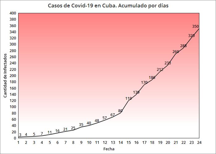 Suman 9 los muertos por coronavirus en Cuba