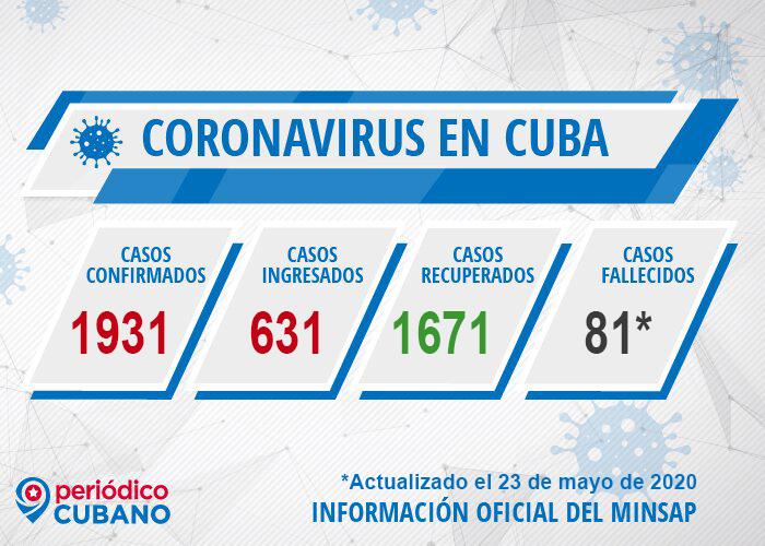 coronavirusencuba
