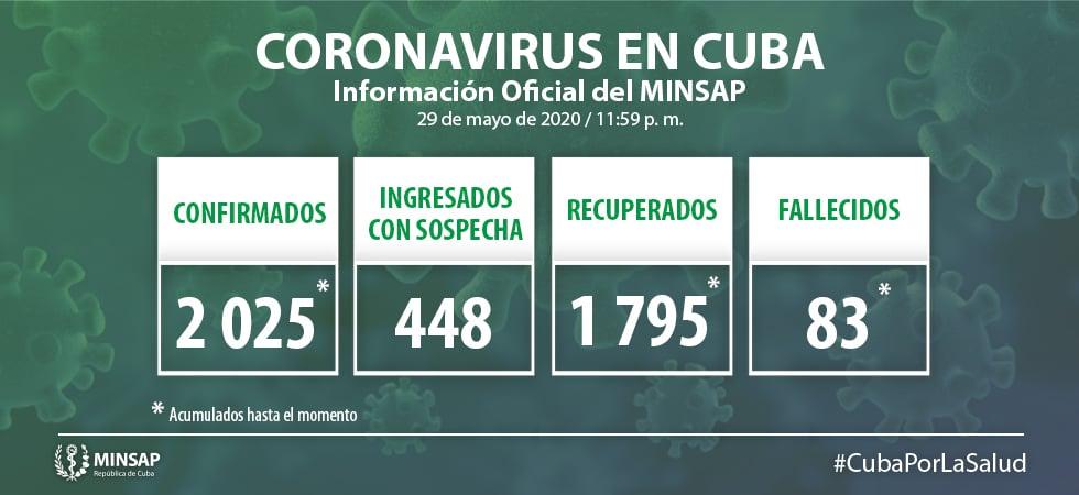 El coronavirus en Cuba deja saldo de 20 nuevos casos y un fallecido 5