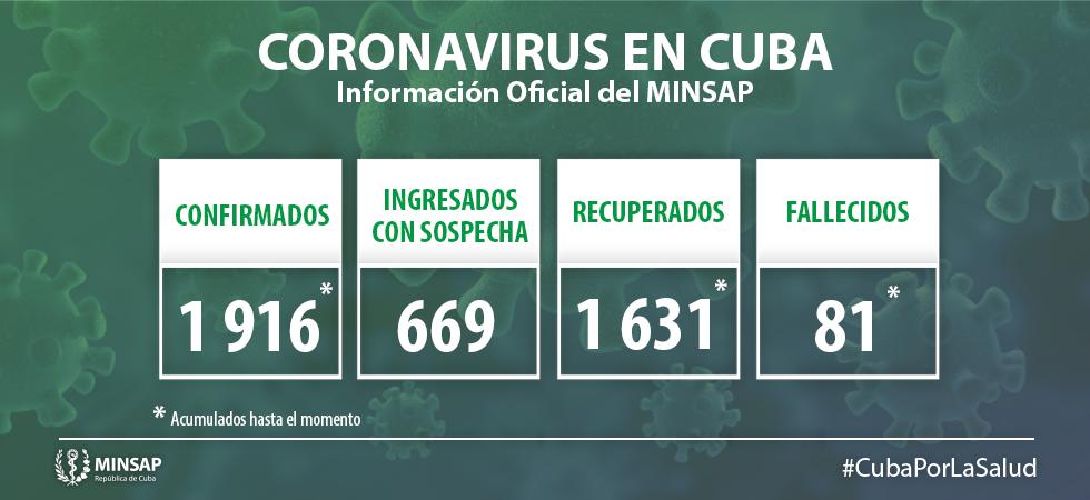 Un fallecido y 8 nuevos contagios es el saldo diario del coronavirus en Cuba (2)