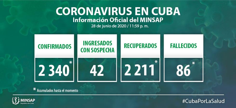 Brote de coronavirus en Cuba produce 8 nuevos contagios (1)