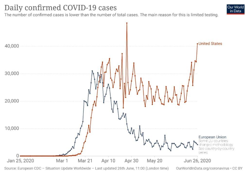 EEUU establece récord en contagios de coronavirus, 45.330 en un solo día