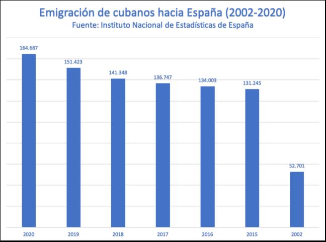 Emigración cubana en España