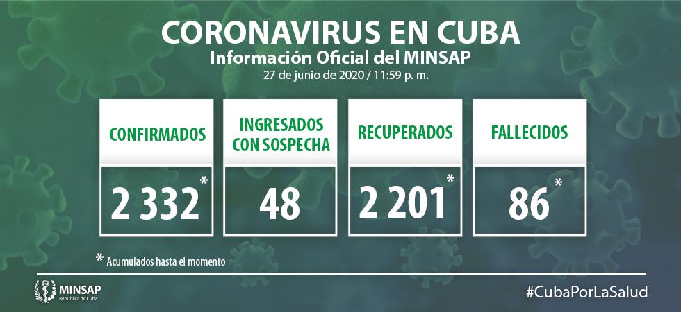 MINSAP confirma solo 2 nuevos casos de coronavirus en La Habana (1)
