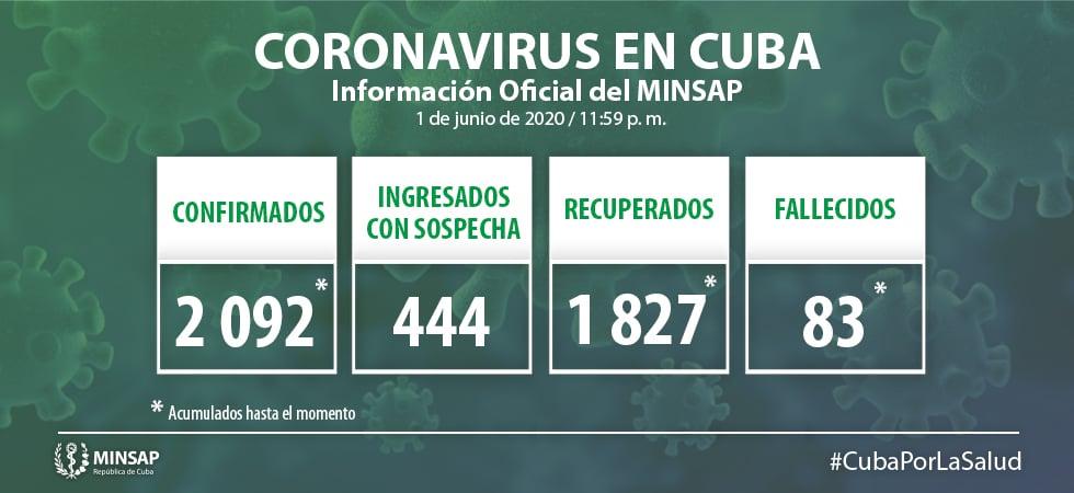 Minsap reporta 9 casos confirmados de coronavirus, todos de La Habana