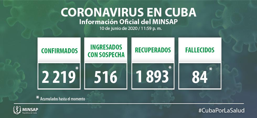Primer fallecido por coronavirus en Cuba tras 10 días sin decesos