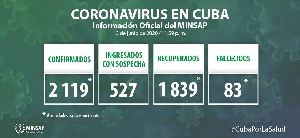 Quinto día sin fallecidos en Cuba por coronavirus