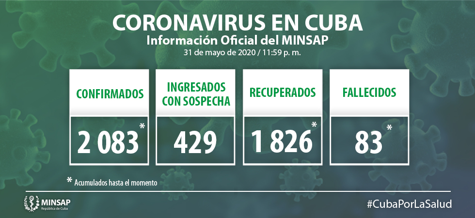 Repunte del coronavirus en Cuba Se detectan 38 casos positivostdh