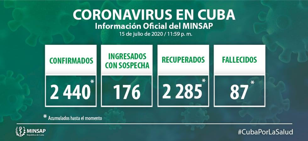 Cuba sumó solo 2 nuevos casos de coronavirus