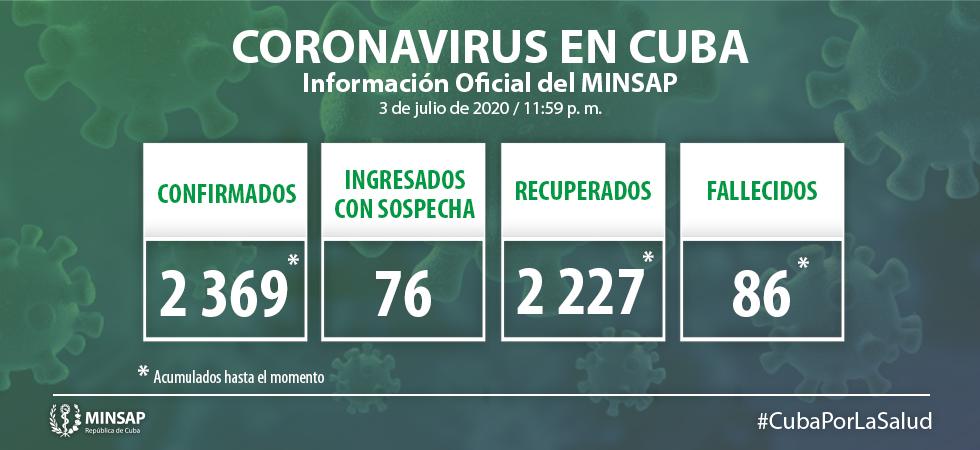 Minsap confirma 8 nuevos de coronavirus y dos hospitalizados en estado grave