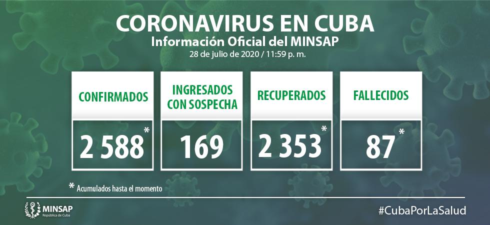 Minsap reporta 33 nuevos contagios por coronavirus y una sola alta médica