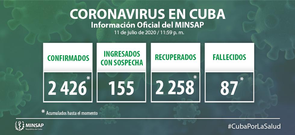 Seis nuevos casos de coronavirus en Cuba, 5 son asintomáticos