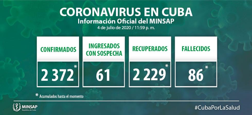 Solo 3 nuevos casos de coronavirus en Cuba, pero son 3 los pacientes graves