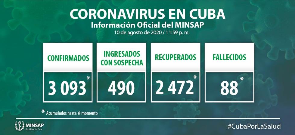 ¿Cuántos casos de coronavirus hay en Cuba