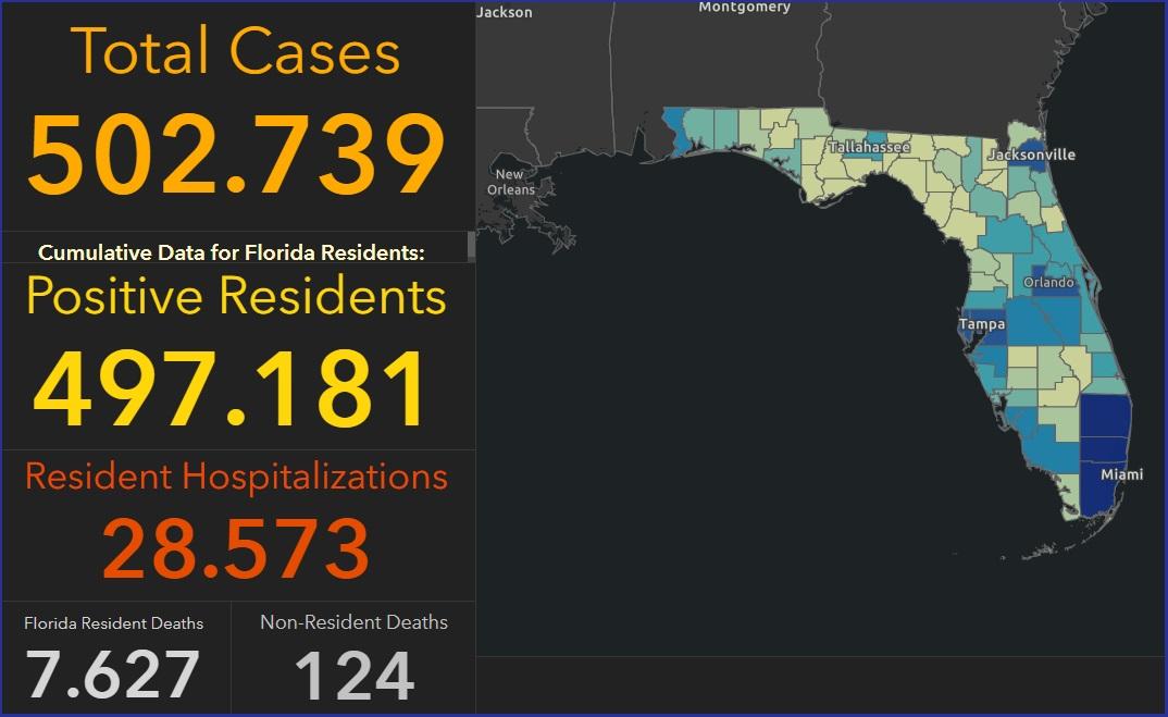 Florida sobrepasa el medio millón de casos de COVID-19