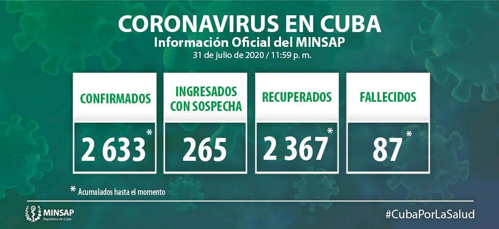 Cuba reporta 25 infectados por coronavirus para un acumulado de 2.633
