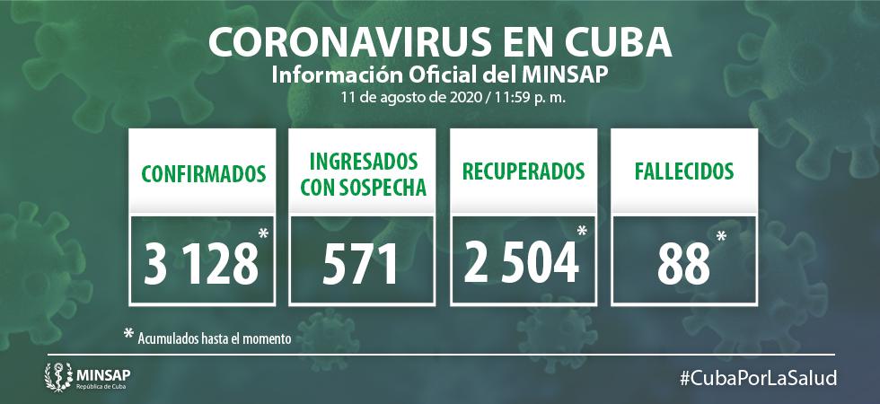 Disminuyen a 35 los casos diarios de coronavirus en Cuba