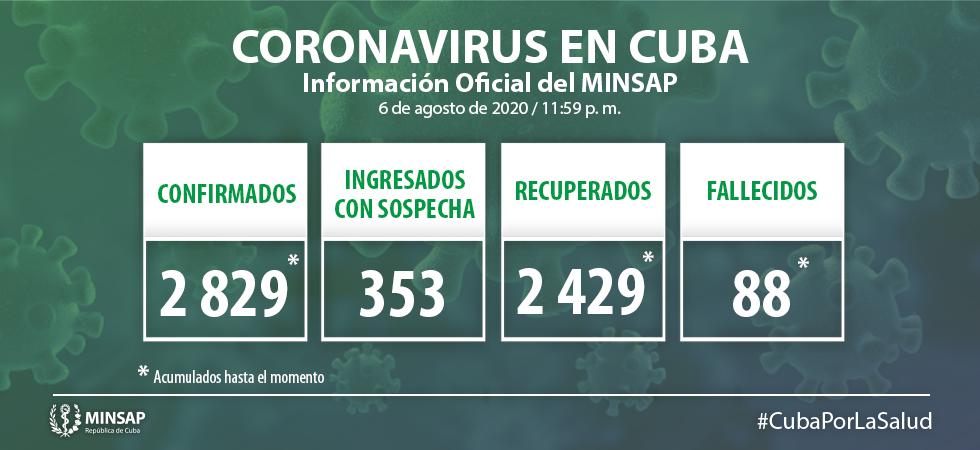 El coronavirus en Cuba continúa descontrolado reportan 54 nuevos casos