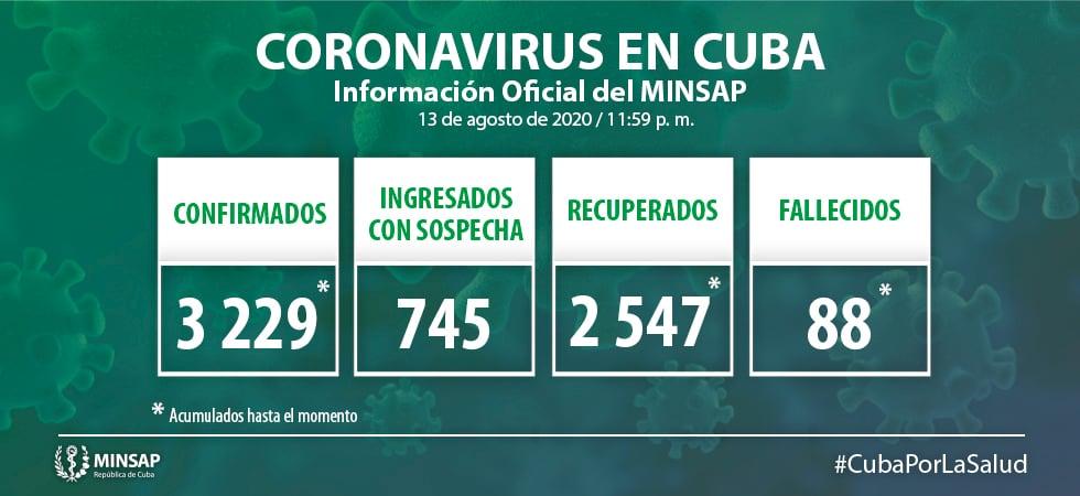 Estos son los detalles de los 56 casos confirmados de coronavirus en Cuba