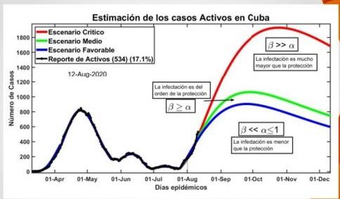 Rebrote del coronavirus en Cuba podría superar los 1.800 casos activos en octubre