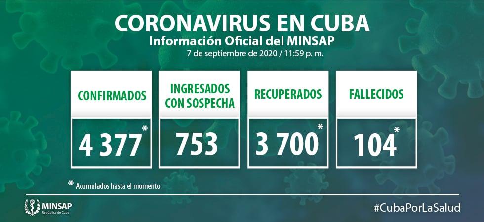 Coronavirus en Cuba hoy Dos fallecidos y 25 nuevos contagios