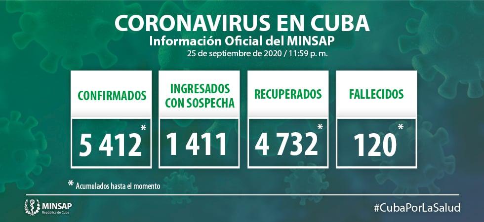 Cuba arriba a los 120 muertos por coronavirus