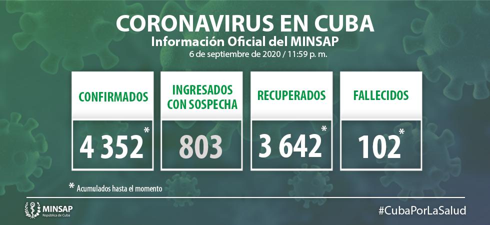 Cuba confirma el fallecido número 102 por el coronavirus