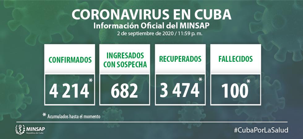Cuba reporta 2 nuevos fallecidos por coronavirus, ya suman 100 decesos (2)