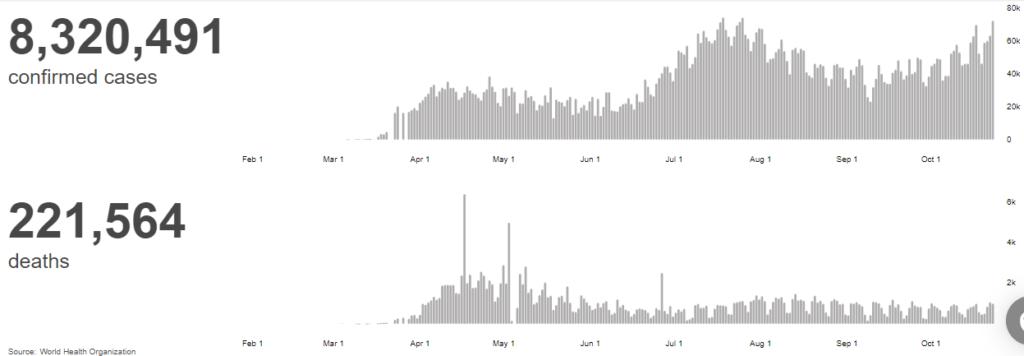 EEUU alcanza récord para un día con más de 83 mil casos de Covid-19