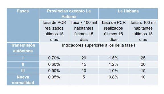 """Provincias de Cuba que pasan a la """"nueva normalidad""""."""