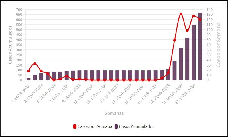 Ciego de Ávila registra pequeña mejoría con el COVID-19 mientras Sancti Spíritus empeora